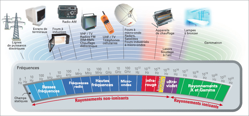 ondes electromagnetiques - spectre - wifi - champ electrique - champ magnetique - rayonnement - electricite - frequence